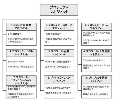 図4 PMBOKの9つの知識エリア