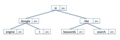 図1 文書1,文書2に対するメモリ上での辞書の実装(2分探索木)