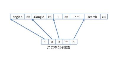 図2 ディスク上での辞書の実装(整列した単語リストに対する2分探索)