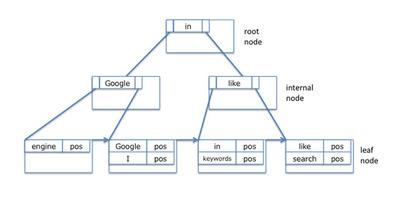図3 B+木