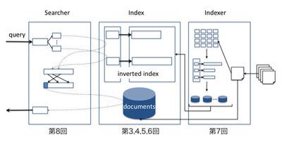 図2 検索エンジンの概念