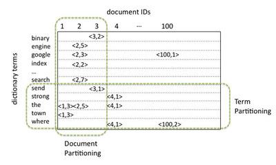 図1 文書集合の分割と各方式の割り当ての違い