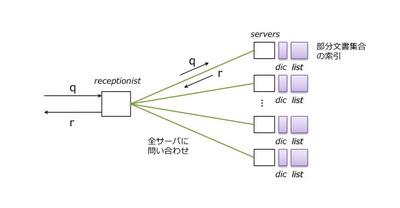 図2 文書分散方式の概要