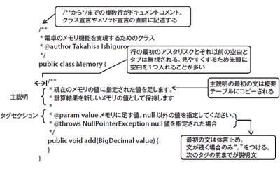 図1 ドキュメントコメントの記述例