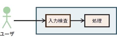 図1 ユーザインタフェースのエラー検出