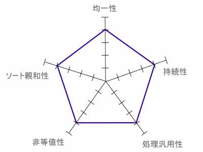 図1 B-treeの評価レーダーチャート