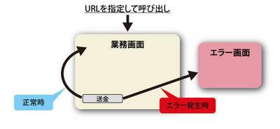 図1 Bank業務の画面遷移