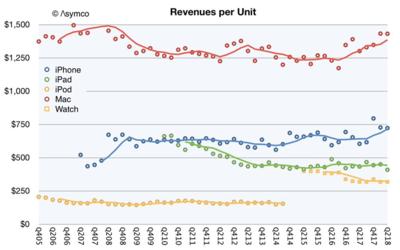 図2 Apple製品の平均価格