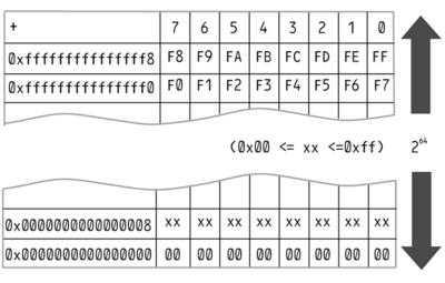 図1 メモリ領域