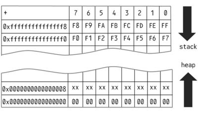 図3 ヒープと可変長データ