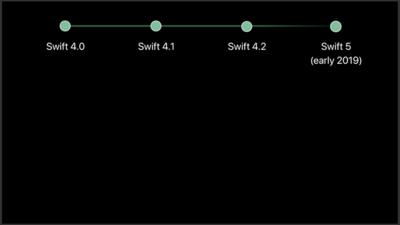 図1 Swift 4から5へのロードマップ