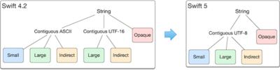 図2 Stringの内部実装の変化