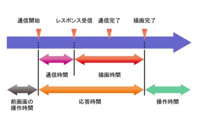図1 クライアント性能モニタ機能を使って測定・取得できる時間
