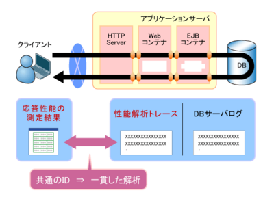 図6 性能解析トレースとクライアント性能モニタ機能のマッチング