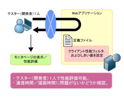 図7 Webアプリケーションの性能評価のモデル例
