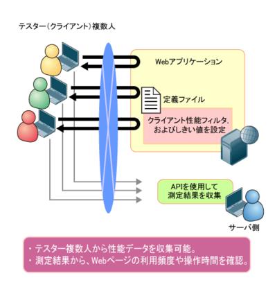 図8 Webアプリケーションのユーザビリティ評価のモデル例