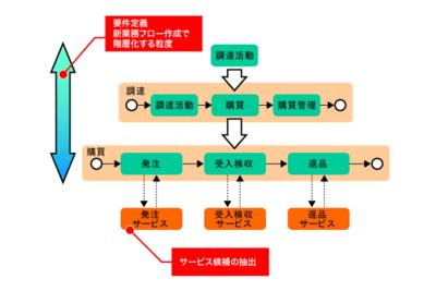 図1 要件定義工程でのサービス候補抽出