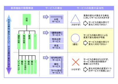 図3 サービスの粒度