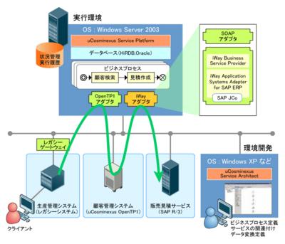 図1 iWayアダプタを使った連携例