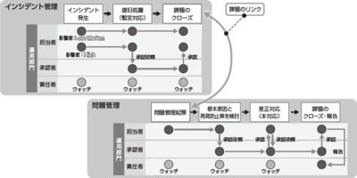図1 インシデント管理の概念