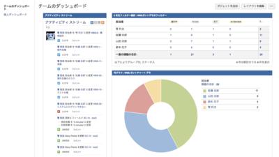図3 課題の抽出とレポート