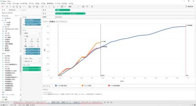 図1 作業工数の予実対比の集計