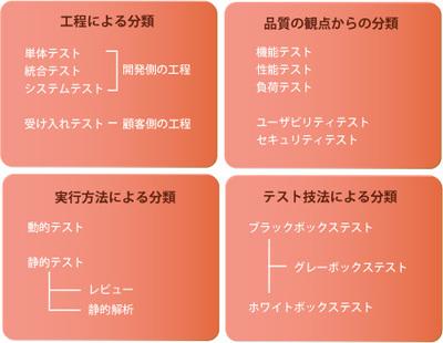 ソフトウェアテストの分類