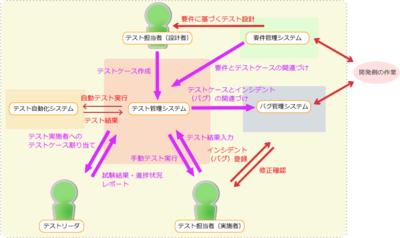 図1 テスト管理ツールを使ったソフト開発例