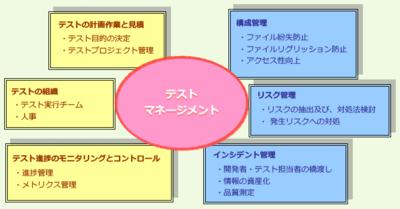 図2 テストマネージメント