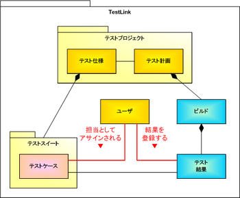 図2 TestLinkの基本構造
