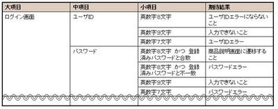 図1 千秋ちゃんが作成したテストケース