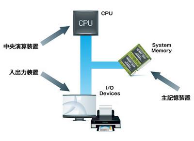 図1 コンピュータを構成する3大要素