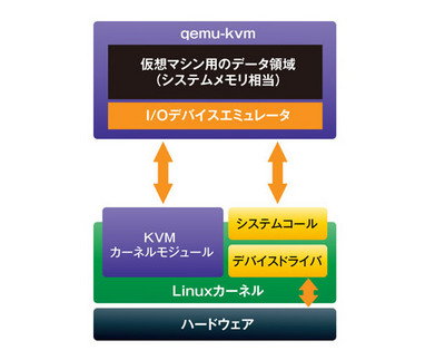 図2 Linux KVMのしくみ