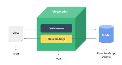 図1 リアクティブなデータバインディング