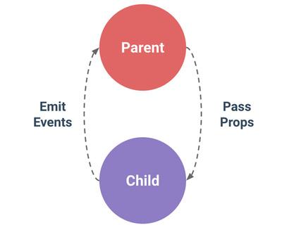 図1 コンポーネント間の通信図