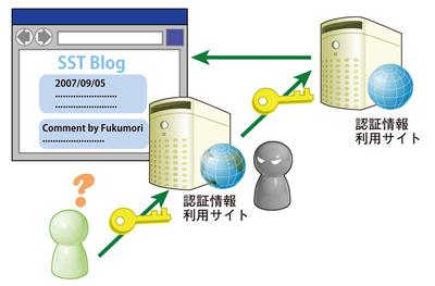 図1 認証情報を扱う場合の問題点