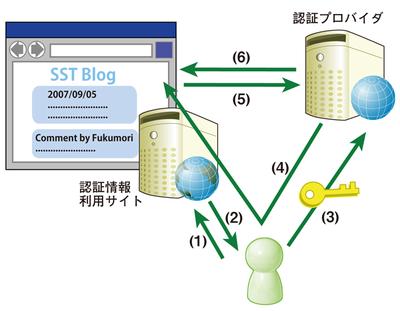 図2 認証APIの仕組み