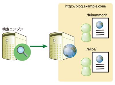 図1 同一ドメインでのブログ提供