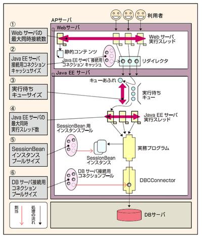 図1 処理の流れと流量制御パラメータの一覧