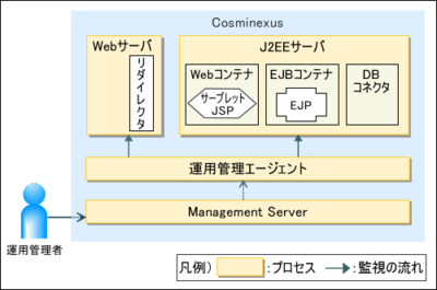 図1 Cosminexus アプリケーションサーバの基本構成
