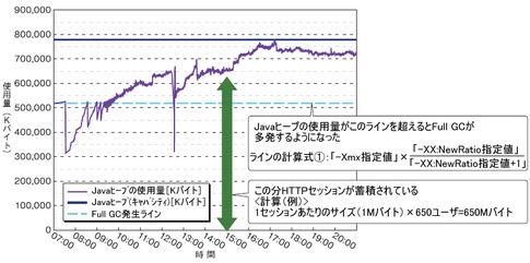 図2 Javaヒープ領域の使用量