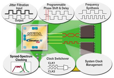 Stratix II GXクロック管理回路