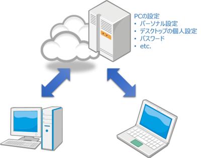 図1 複数のPC間で設定を同期