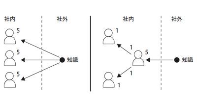 図1 左:3人がそれぞれ5払って全体で15。右:1人が5払って獲得し,共有のたびにそれぞれ1ずつ払って全体で9