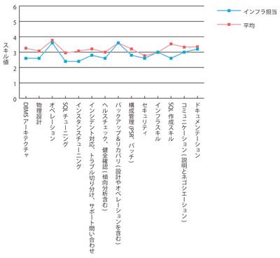 グラフ2 インフラ担当