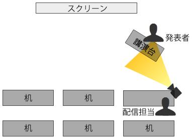 図3 発表者とスクリーンを映すレイアウト(1)