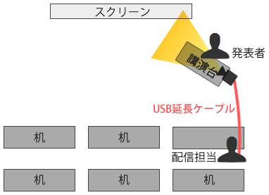 図4 発表者とスクリーンを映すレイアウト(2)