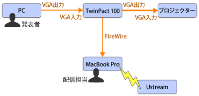 図7 TwinPact 100