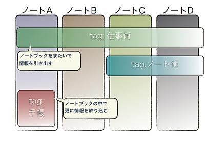 図1 ノートは縦軸,タグを横軸と考え立体的に情報を整理しよう。