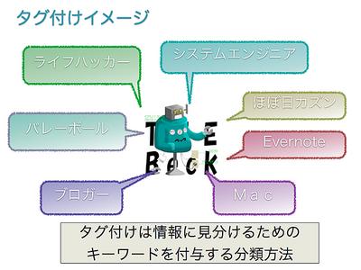 図3 Beckにタグ付けしてみるの図。対象から連想されるキーワードをくっつけると良いですよ。